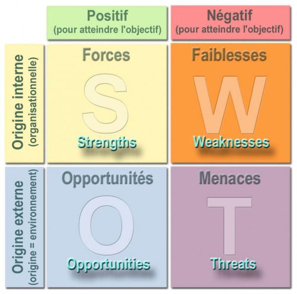 SWOT-graphique