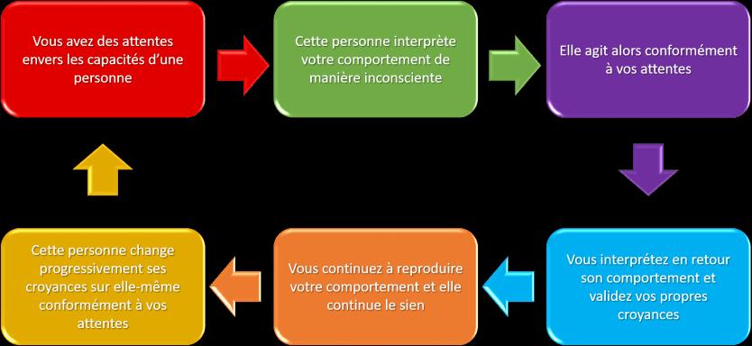 Diagramme Effet Pygmalion