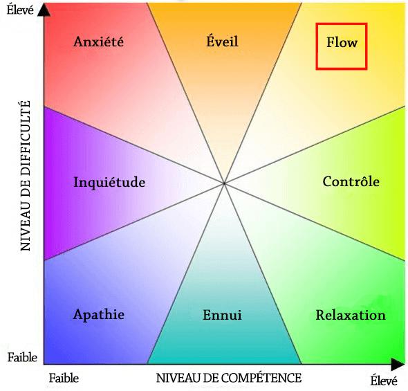 flow diagramme