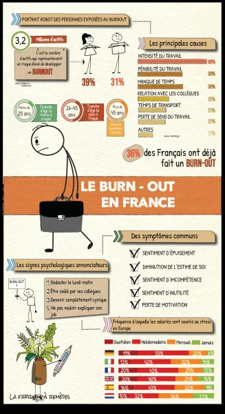 Burnout-inforgraphie