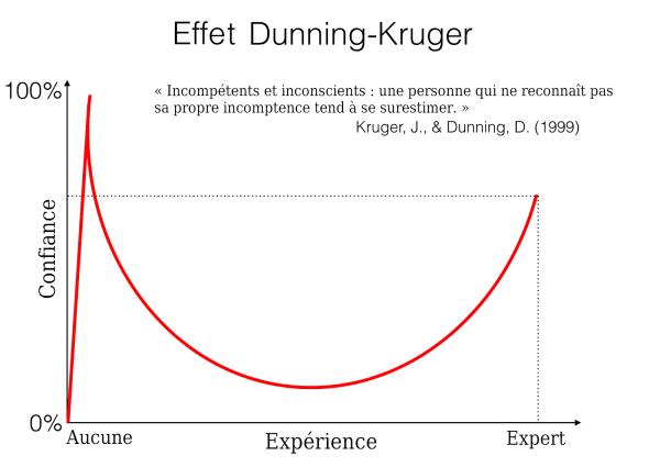 Effet-Dunning-Kruger
