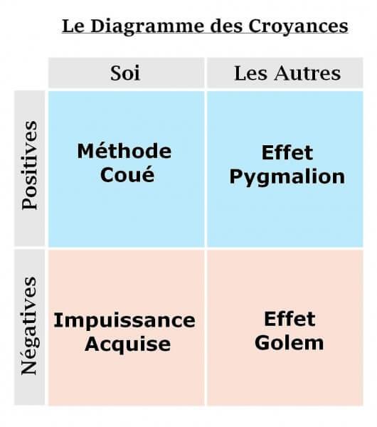 Diagramme-des-croyances