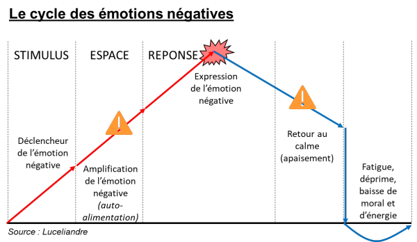 Le-cycle-des-emotions-negatives