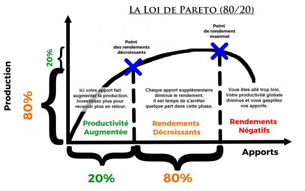 Loi des retours decroissants-Pareto