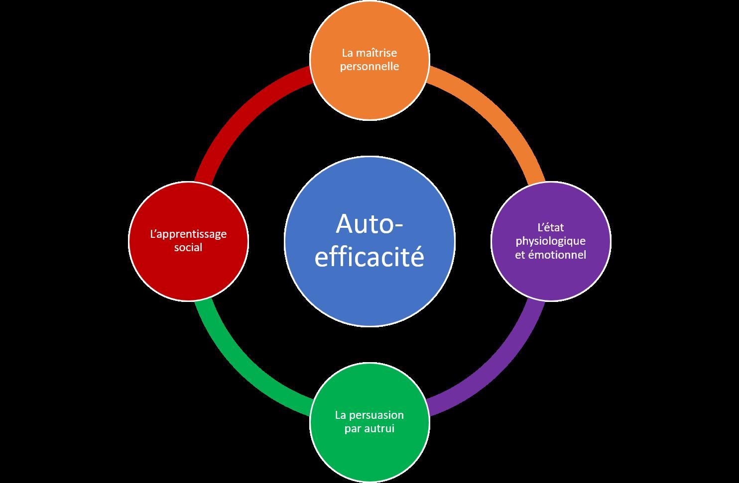 4-sources-auto-efficacité