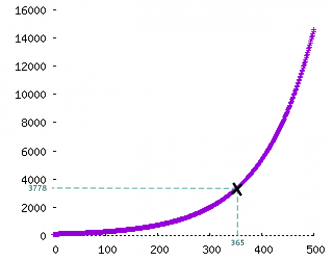 Amelioration-1percent
